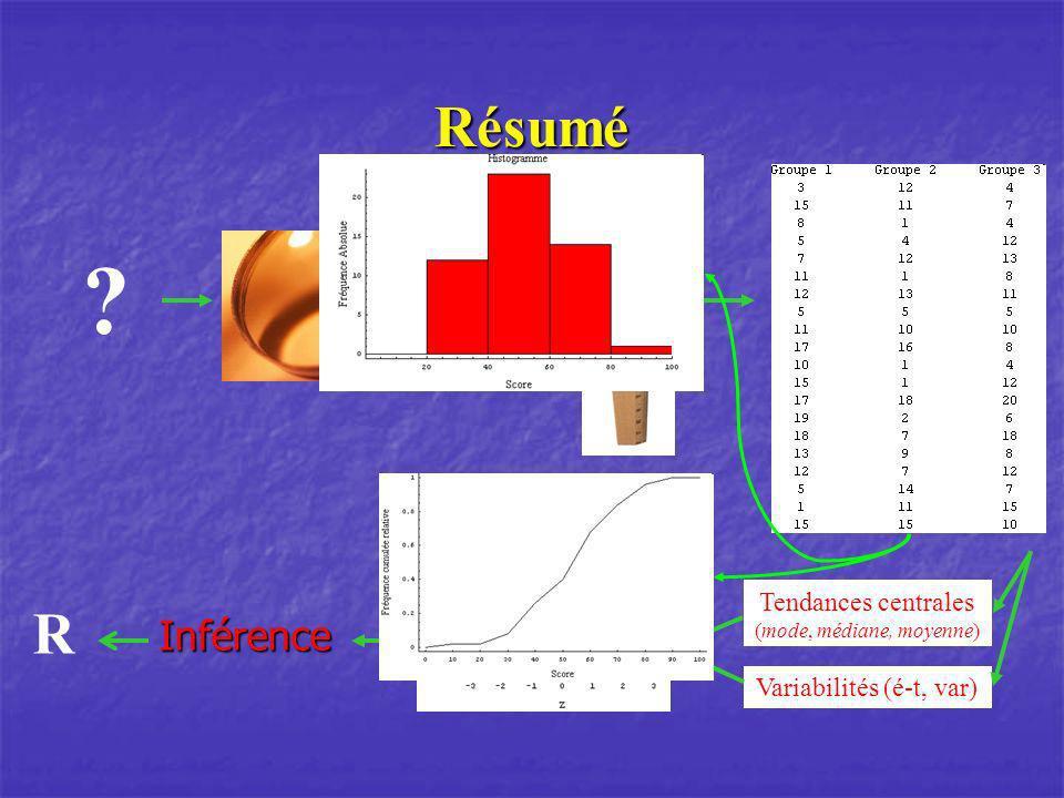 Résumé ? R Variabilités (é-t, var) Tendances centrales (mode, médiane, moyenne)Inférence