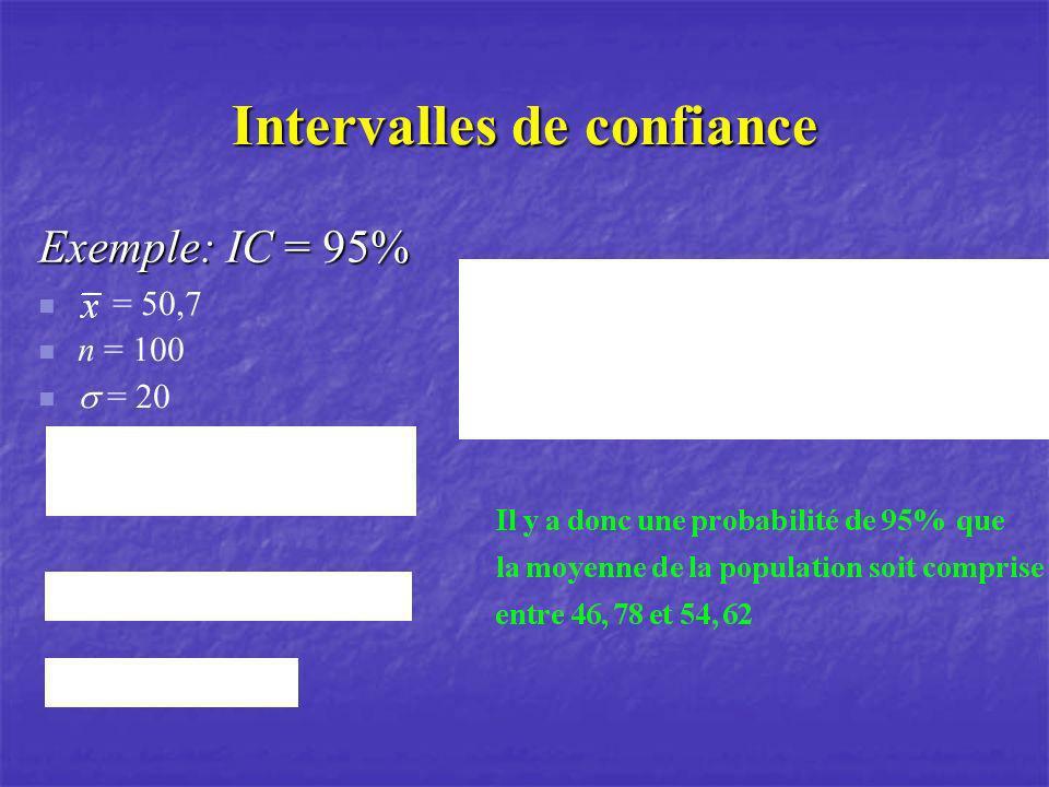 Intervalles de confiance Exemple: IC = 95% = 50,7 n = 100 = 20