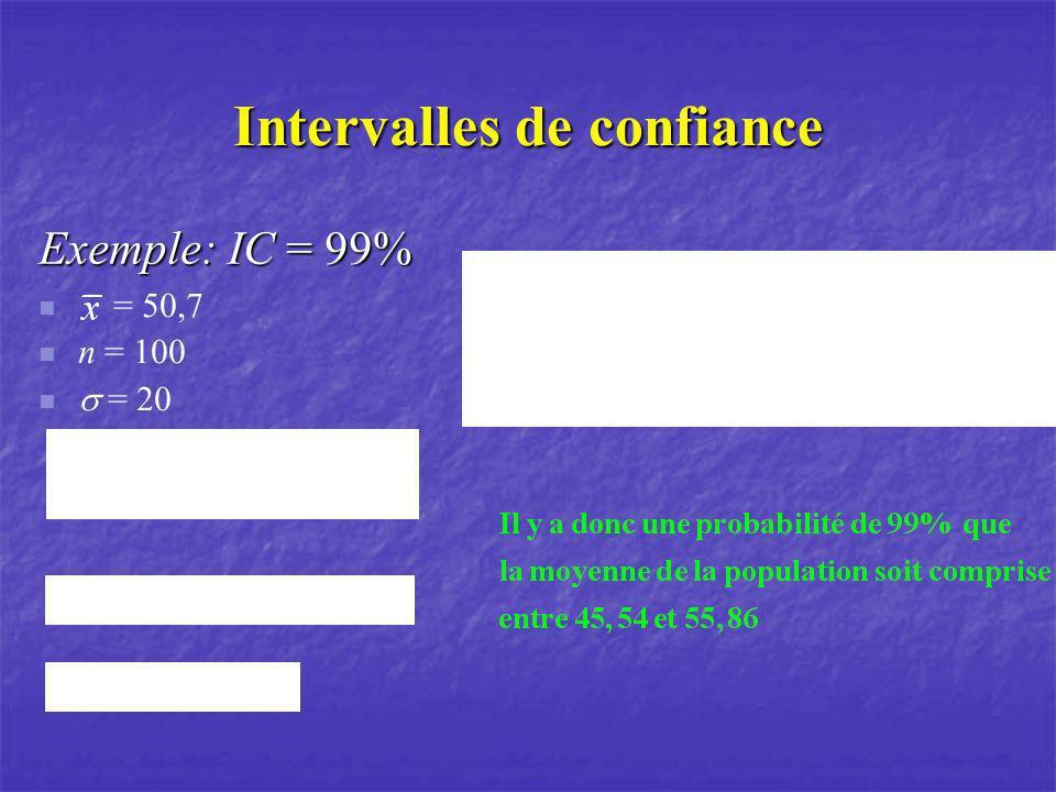 Intervalles de confiance Exemple: IC = 99% = 50,7 n = 100 = 20