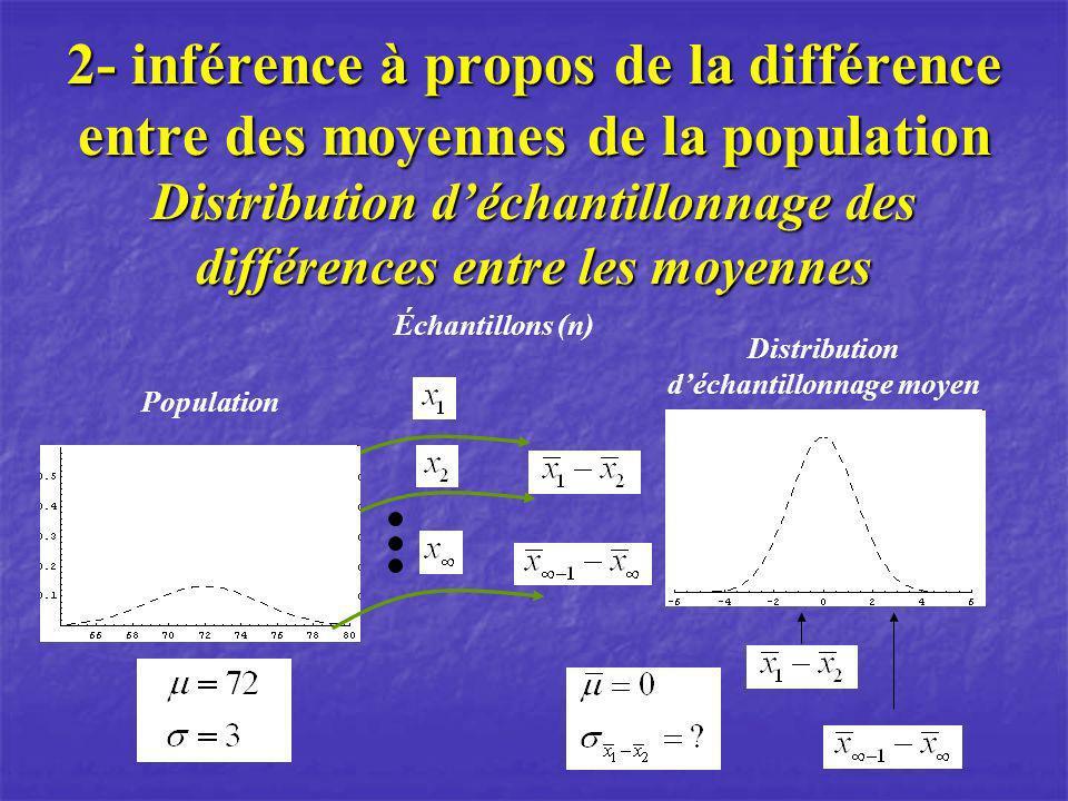 2- inférence à propos de la différence entre des moyennes de la population Distribution déchantillonnage des différences entre les moyennes Population