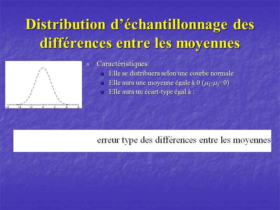 Distribution déchantillonnage des différences entre les moyennes Caractéristiques: Caractéristiques: Elle se distribuera selon une courbe normale Elle