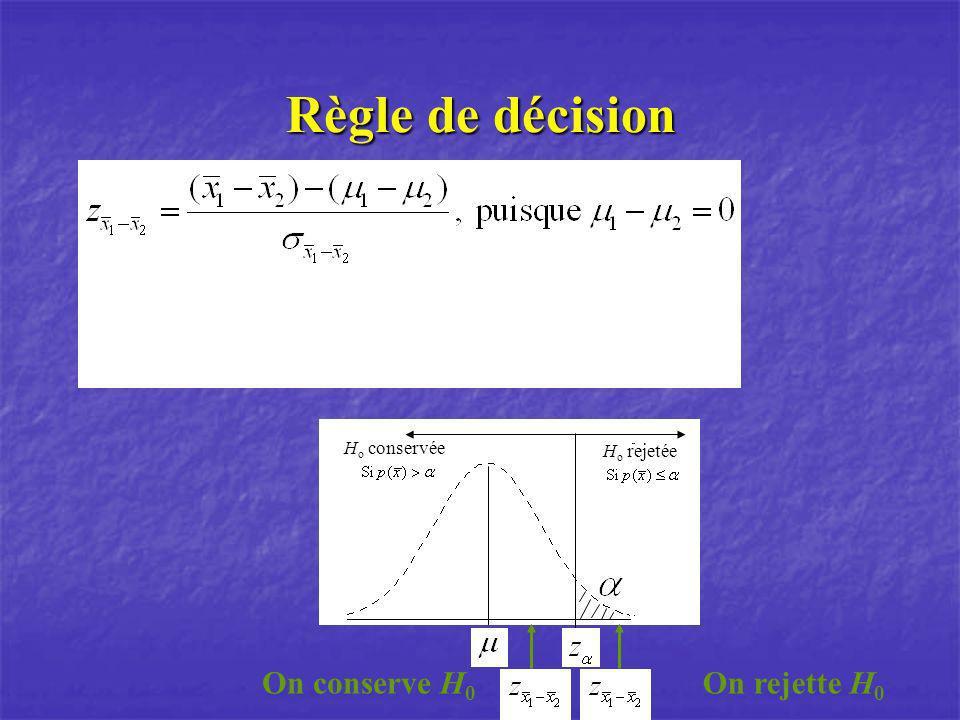 Règle de décision H o conservée H o rejetée On rejette H 0 On conserve H 0