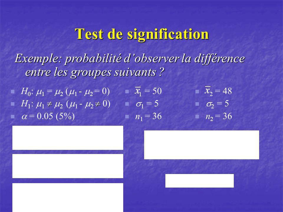 Test de signification Exemple: probabilité dobserver la différence entre les groupes suivants ? H 0 : 1 = 2 ( 1 - 2 = 0) H 1 : 1 2 ( 1 - 2 0) = 0.05 (