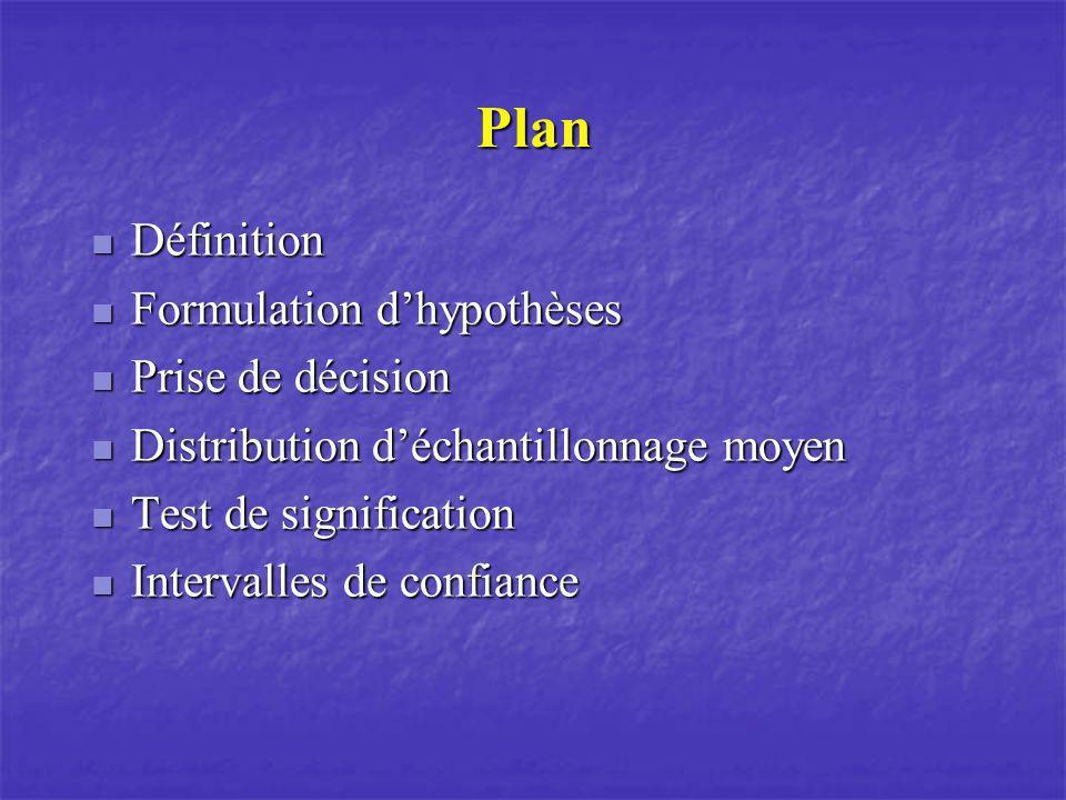 Plan Définition Définition Formulation dhypothèses Formulation dhypothèses Prise de décision Prise de décision Distribution déchantillonnage moyen Dis