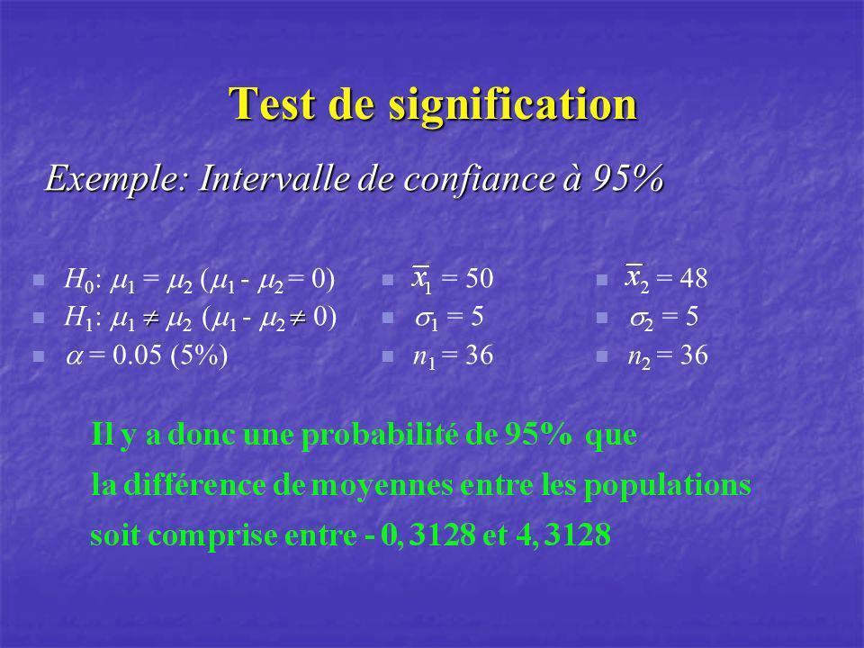 Test de signification Exemple: Intervalle de confiance à 95% H 0 : 1 = 2 ( 1 - 2 = 0) H 1 : 1 2 ( 1 - 2 0) = 0.05 (5%) = 50 1 = 5 n 1 = 36 = 48 2 = 5