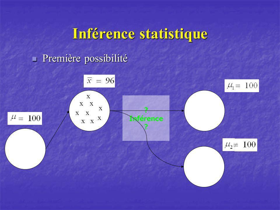 Inférence statistique Première possibilité Première possibilité ? Inférence ? xx xx x x x x x