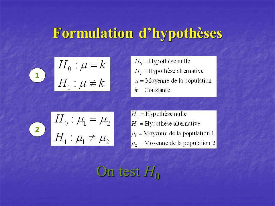 Formulation dhypothèses 1 2 On test H 0