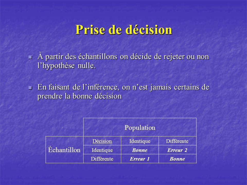Prise de décision À partir des échantillons on décide de rejeter ou non lhypothèse nulle. À partir des échantillons on décide de rejeter ou non lhypot