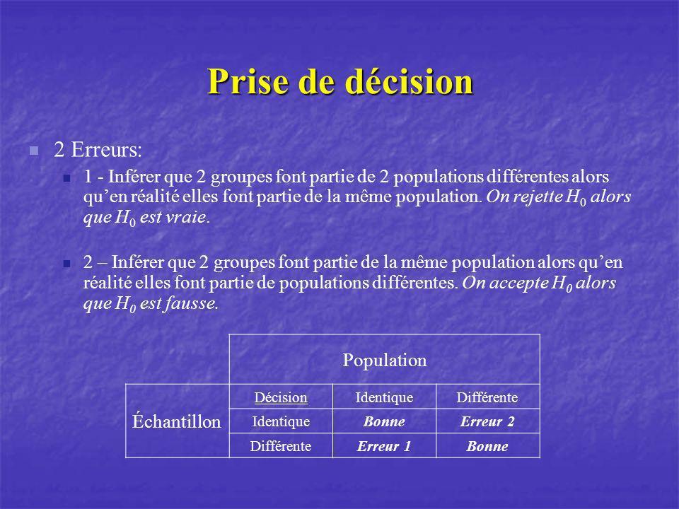 Prise de décision 2 Erreurs: 1 - Inférer que 2 groupes font partie de 2 populations différentes alors quen réalité elles font partie de la même popula