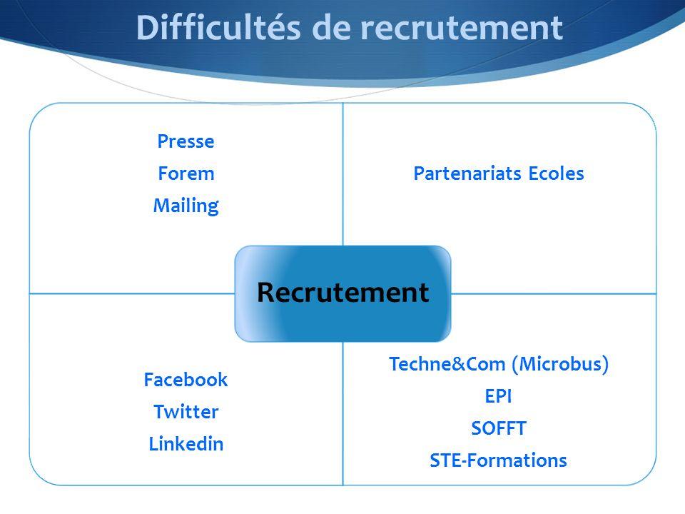 Difficultés de recrutement Presse Forem Mailing Partenariats Ecoles Facebook Twitter Linkedin Techne&Com (Microbus) EPI SOFFT STE-Formations Recrutement