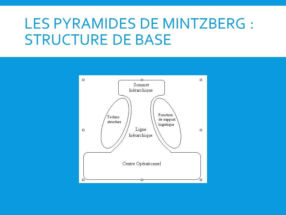LES PYRAMIDES DE MINTZBERG : STRUCTURE DE BASE