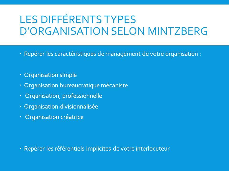 LES DIFFÉRENTS TYPES DORGANISATION SELON MINTZBERG Repérer les caractéristiques de management de votre organisation : Organisation simple Organisation