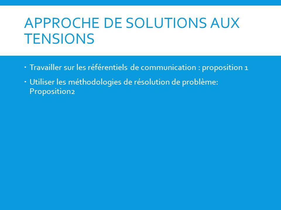 APPROCHE DE SOLUTIONS AUX TENSIONS Travailler sur les référentiels de communication : proposition 1 Utiliser les méthodologies de résolution de problè