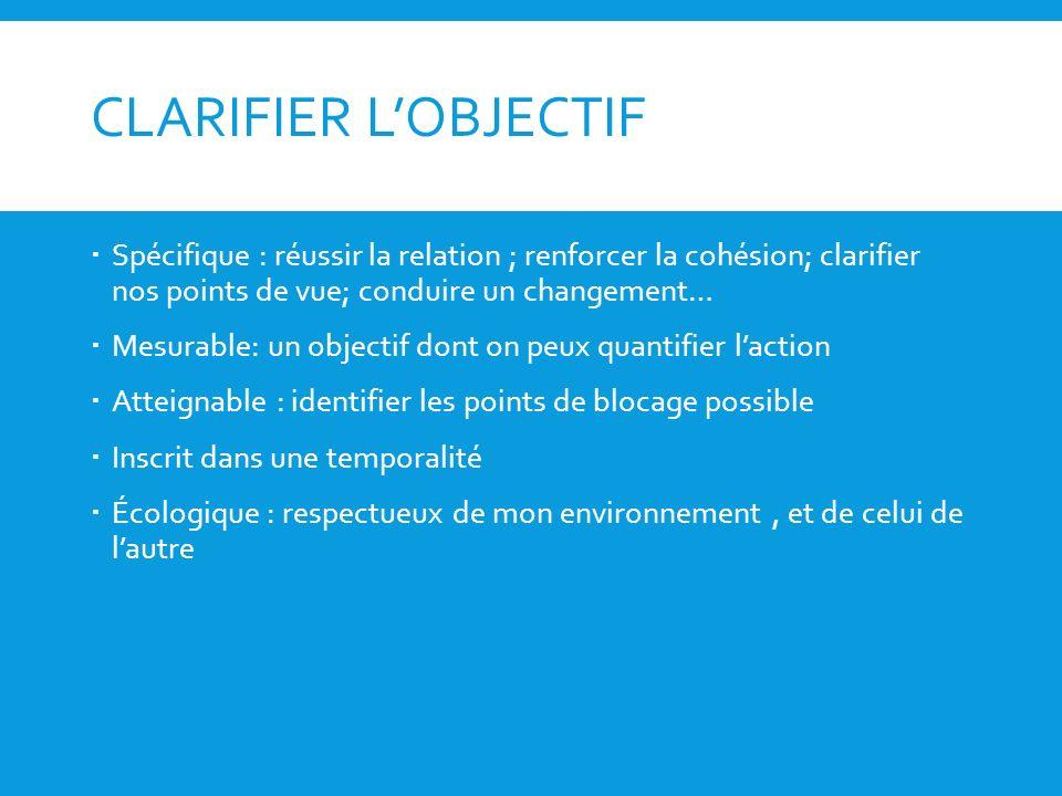 CLARIFIER LOBJECTIF Spécifique : réussir la relation ; renforcer la cohésion; clarifier nos points de vue; conduire un changement… Mesurable: un objec
