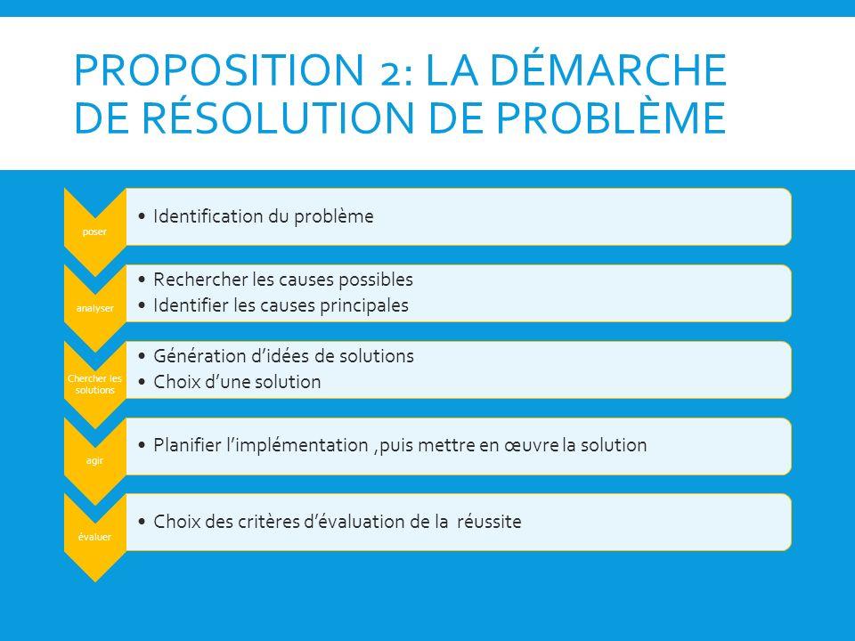 PROPOSITION 2: LA DÉMARCHE DE RÉSOLUTION DE PROBLÈME poser Identification du problème analyser Rechercher les causes possibles Identifier les causes p