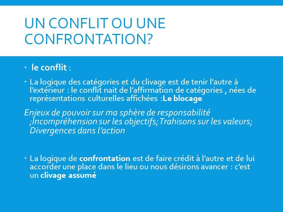 UN CONFLIT OU UNE CONFRONTATION? le conflit : La logique des catégories et du clivage est de tenir lautre à lextérieur : le conflit nait de laffirmati