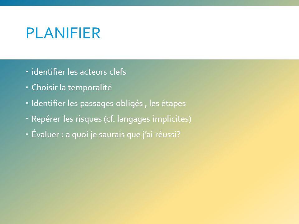 PLANIFIER identifier les acteurs clefs Choisir la temporalité Identifier les passages obligés, les étapes Repérer les risques (cf. langages implicites