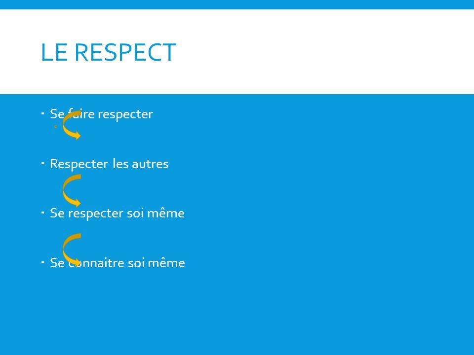 LE RESPECT Se faire respecter Respecter les autres Se respecter soi même Se connaitre soi même