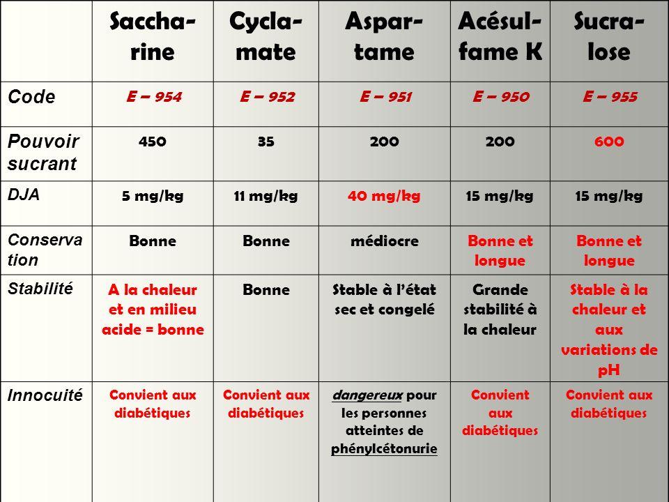 Saccha- rine Cycla- mate Aspar- tame Acésul- fame K Sucra- lose Code E – 954E – 952E – 951E – 950E – 955 Pouvoir sucrant 45035200 600 DJA 5 mg/kg11 mg