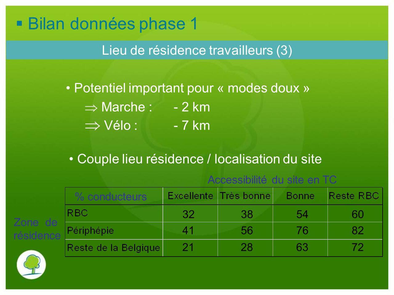 Lieu de résidence travailleurs (3) Accessibilité du site en TC Zone de résidence 32 38 54 60 41 56 76 82 21 28 63 72 Potentiel important pour « modes
