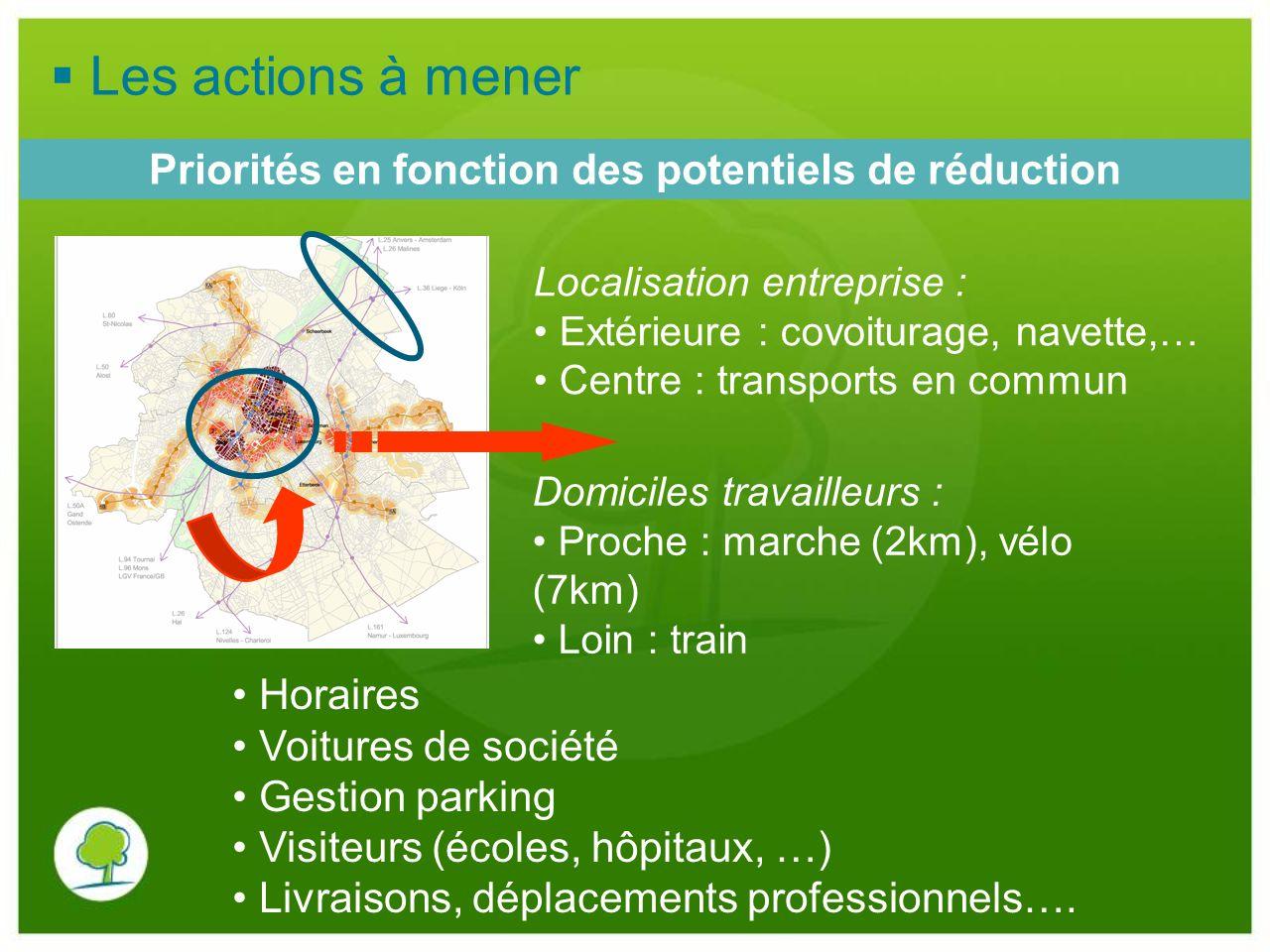 Priorités en fonction des potentiels de réduction Localisation entreprise : Extérieure : covoiturage, navette,… Centre : transports en commun Domicile