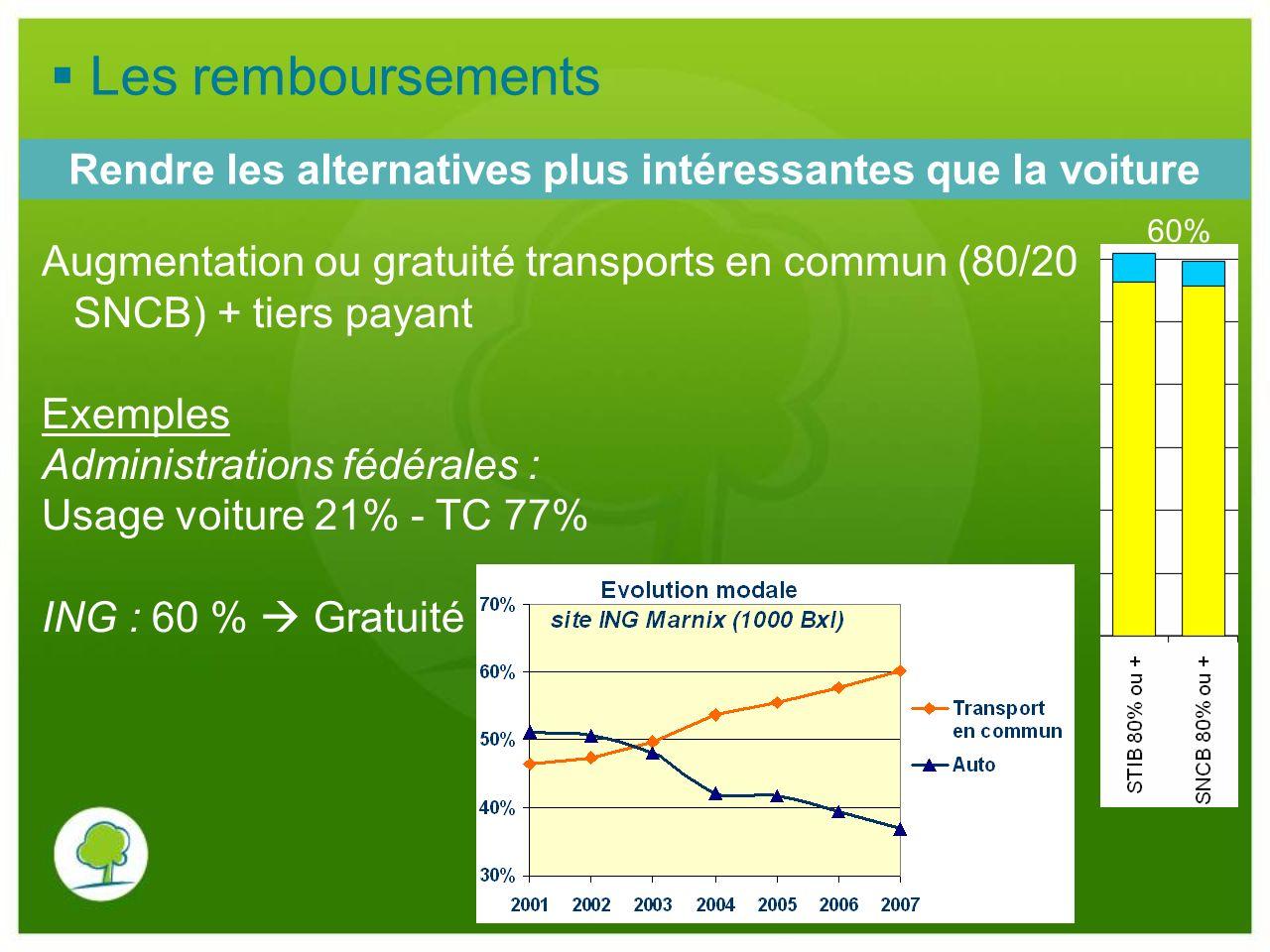 Augmentation ou gratuité transports en commun (80/20 SNCB) + tiers payant Exemples Administrations fédérales : Usage voiture 21% - TC 77% ING : 60 % G