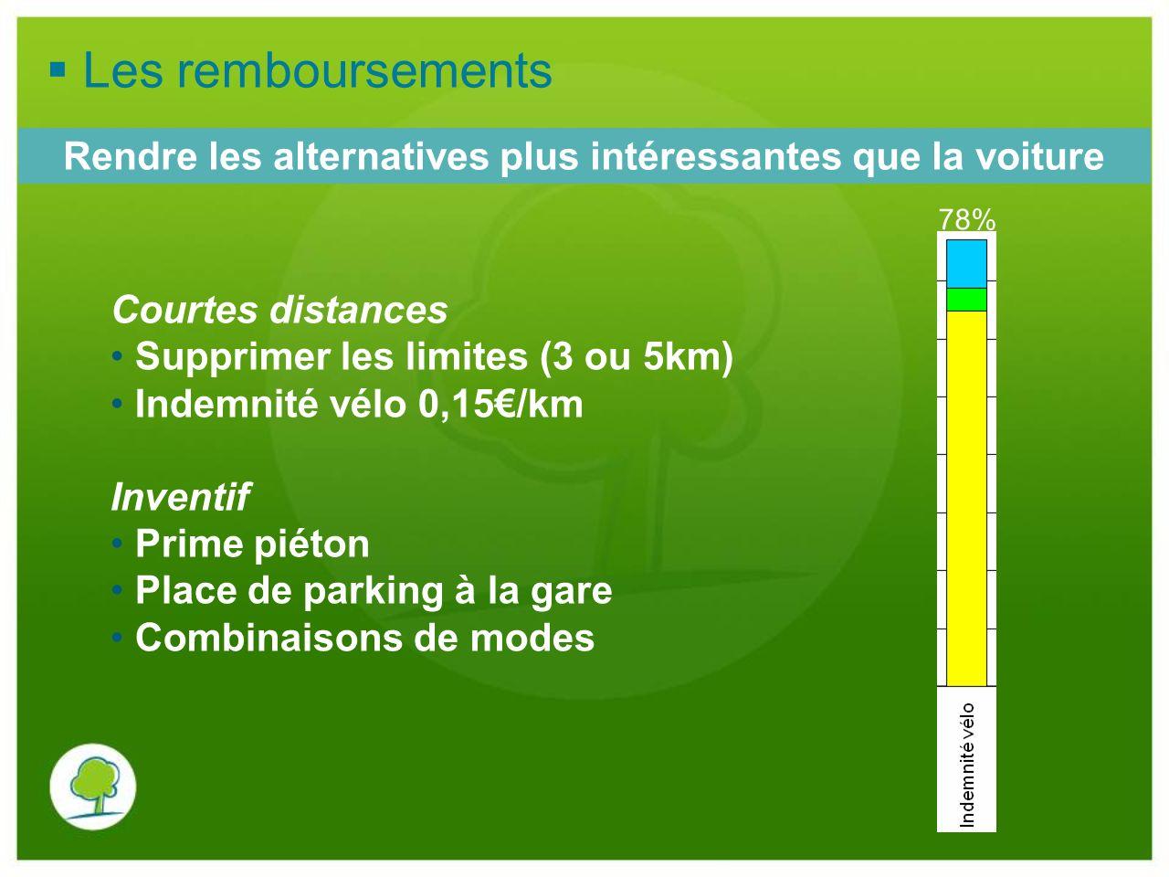 Courtes distances Supprimer les limites (3 ou 5km) Indemnité vélo 0,15/km Inventif Prime piéton Place de parking à la gare Combinaisons de modes Rendr