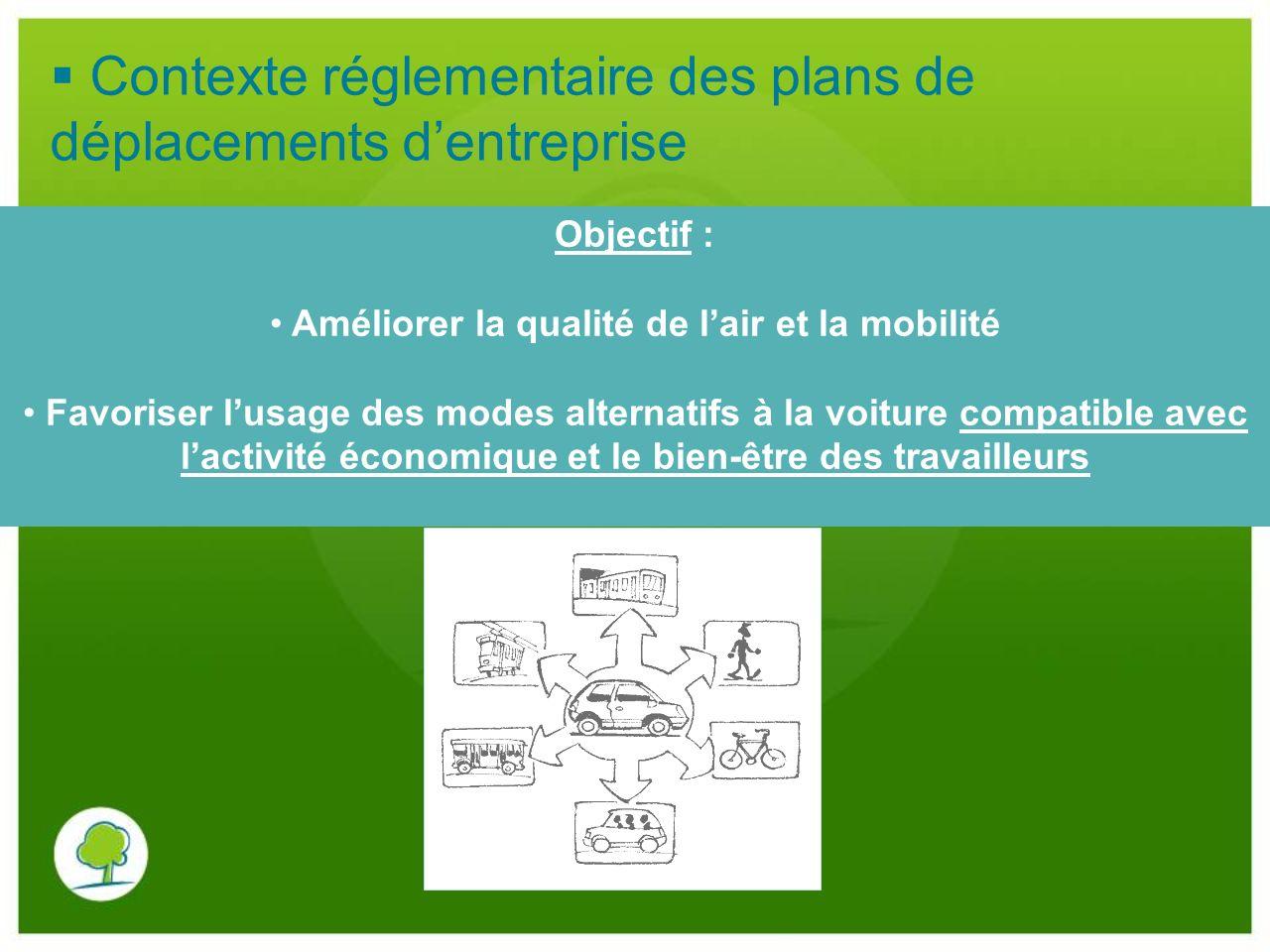 Contexte réglementaire des plans de déplacements dentreprise Objectif : Améliorer la qualité de lair et la mobilité Favoriser lusage des modes alterna
