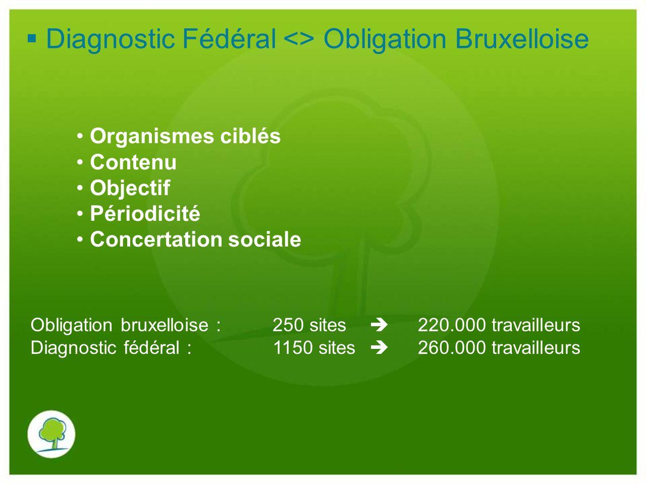 Diagnostic Fédéral <> Obligation Bruxelloise Organismes ciblés Contenu Objectif Périodicité Concertation sociale Obligation bruxelloise :250 sites 220