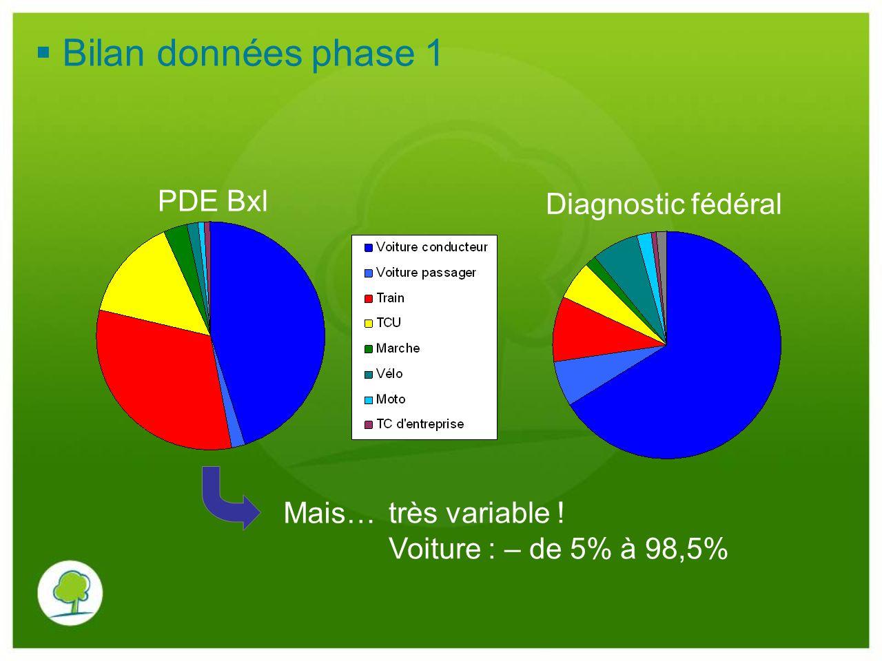 Bilan données phase 1 PDE Bxl Diagnostic fédéral Mais… très variable ! Voiture : – de 5% à 98,5%
