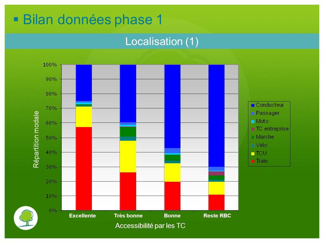 Localisation (1) Accessibilité par les TC Répartition modale Excellente Très bonne Bonne Reste RBC Bilan données phase 1
