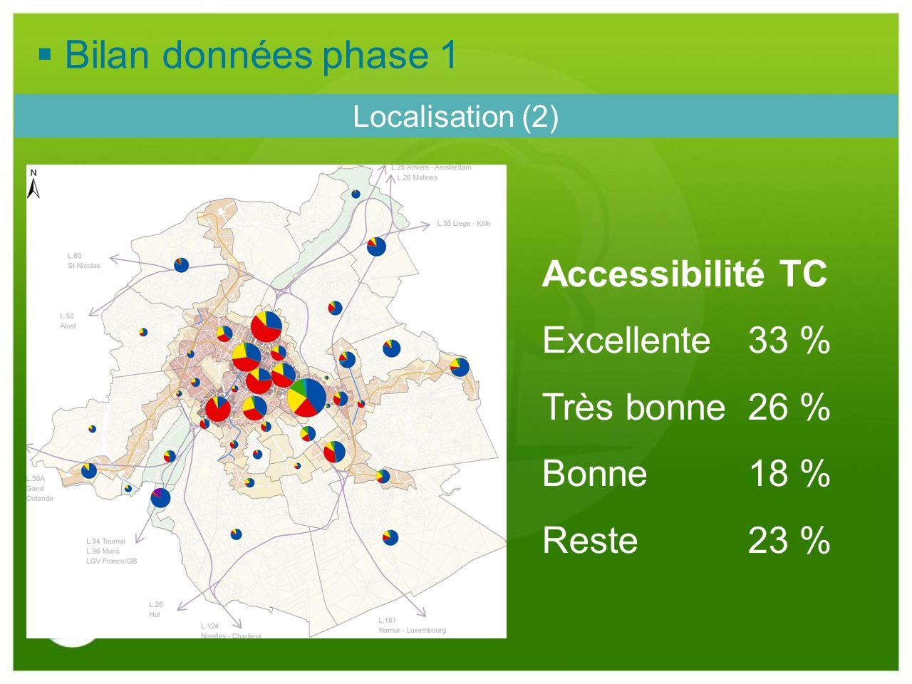 Localisation (2) Accessibilité TC Excellente33 % Très bonne26 % Bonne18 % Reste23 % Bilan données phase 1