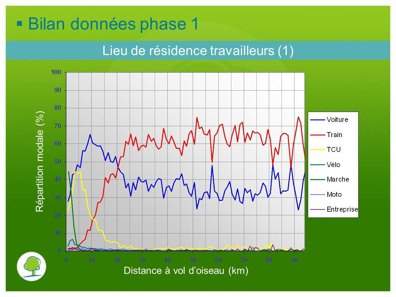 Lieu de résidence travailleurs (1) Distance à vol doiseau (km) Répartition modale (%) Bilan données phase 1
