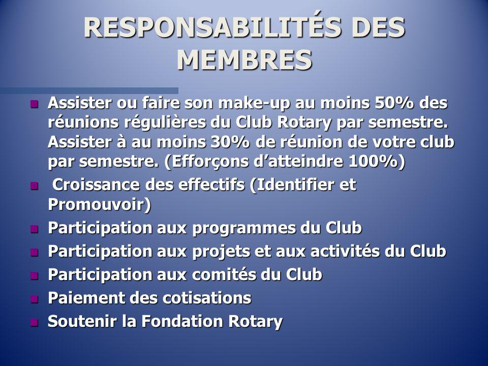 RESPONSABILITÉS DES MEMBRES nAnAnAnAssister ou faire son make-up au moins 50% des réunions régulières du Club Rotary par semestre. Assister à au moins