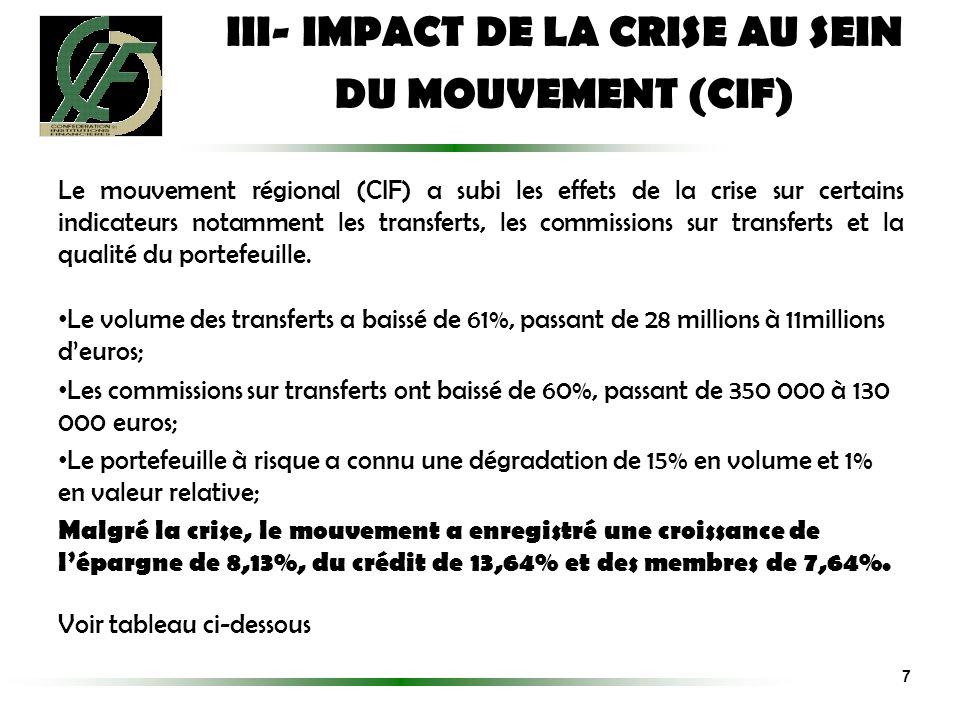 Le mouvement régional (CIF) a subi les effets de la crise sur certains indicateurs notamment les transferts, les commissions sur transferts et la qual
