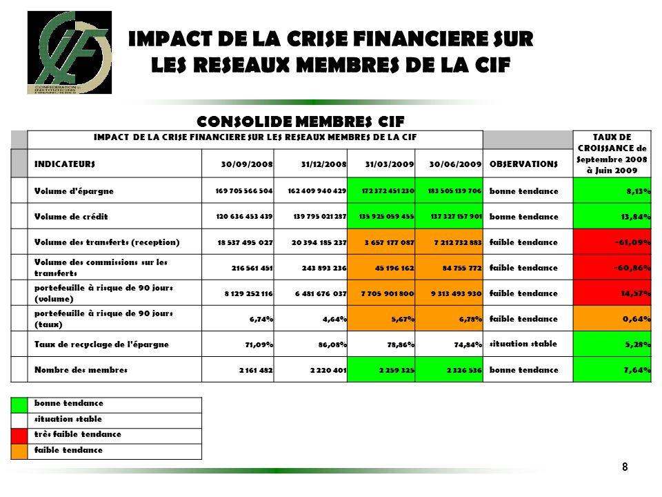 IMPACT DE LA CRISE FINANCIERE SUR LES RESEAUX MEMBRES DE LA CIF CONSOLIDE MEMBRES CIF IMPACT DE LA CRISE FINANCIERE SUR LES RESEAUX MEMBRES DE LA CIF