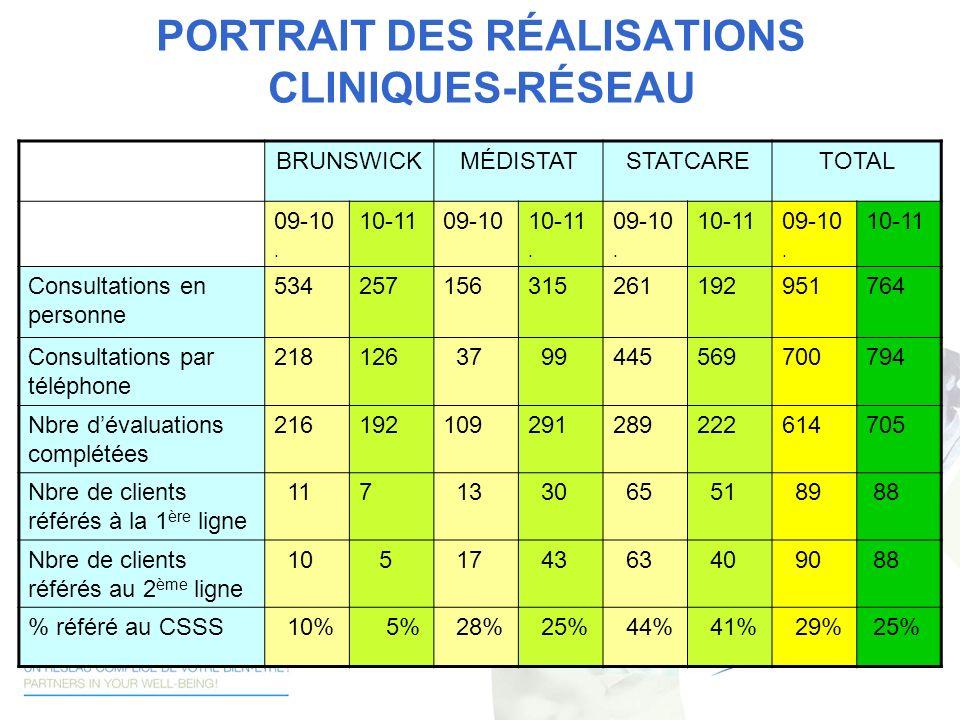 PORTRAIT DES RÉALISATIONS CLINIQUES-RÉSEAU BRUNSWICKMÉDISTATSTATCARETOTAL 09-10. 10-1109-1010-11. 09-10. 10-1109-10. 10-11 Consultations en personne 5