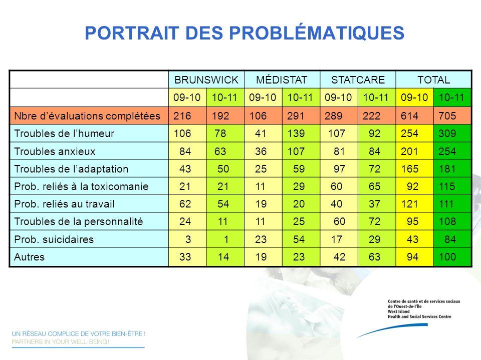 PORTRAIT DES PROBLÉMATIQUES BRUNSWICKMÉDISTATSTATCARETOTAL 09-1010-1109-1010-1109-1010-1109-1010-11 Nbre dévaluations complétées2161921062912892226147