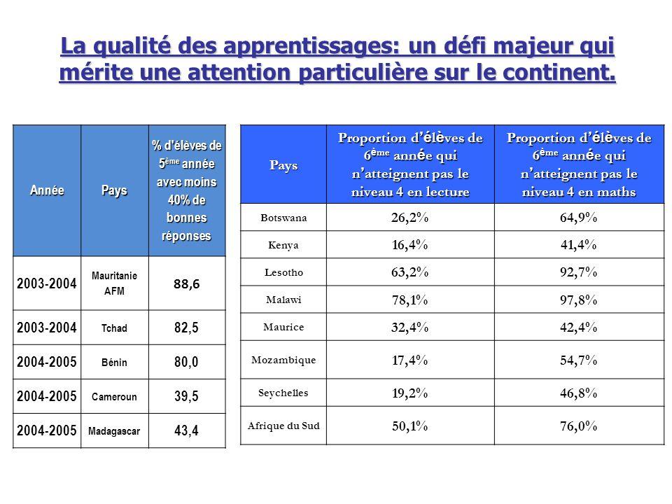 La qualité des apprentissages: un défi majeur qui mérite une attention particulière sur le continent. AnnéePays % d'élèves de 5 ème année avec moins 4