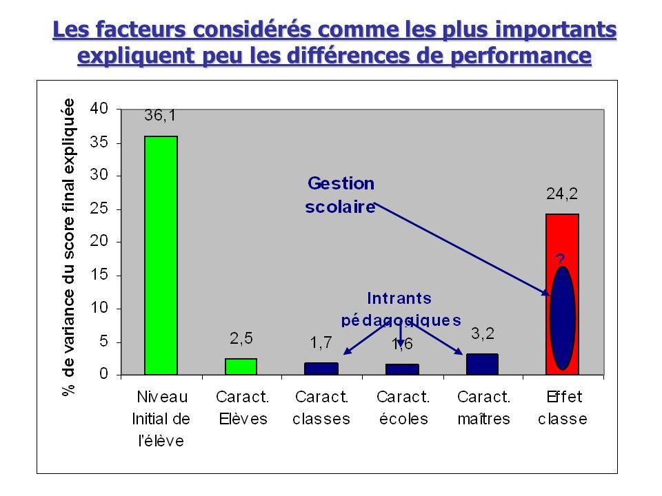 Les facteurs considérés comme les plus importants expliquent peu les différences de performance