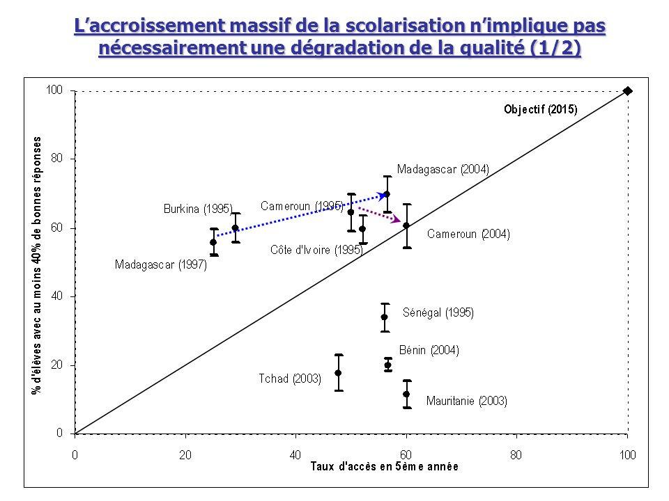Laccroissement massif de la scolarisation nimplique pas nécessairement une dégradation de la qualité (1/2)