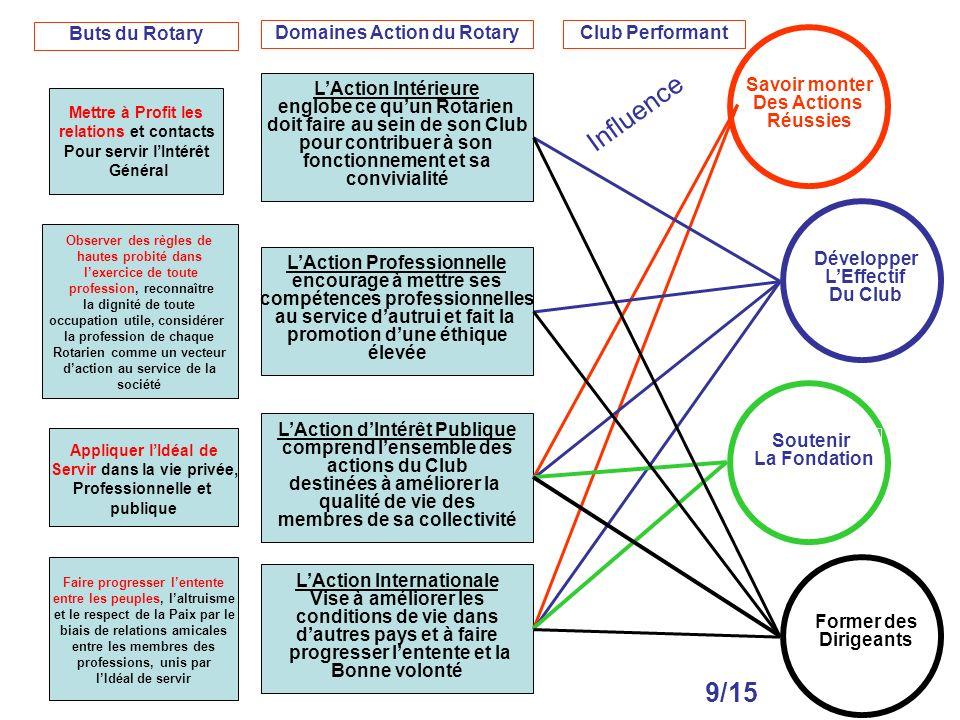 Mettre à Profit les relations et contacts Pour servir lIntérêt Général LAction Intérieure englobe ce quun Rotarien doit faire au sein de son Club pour