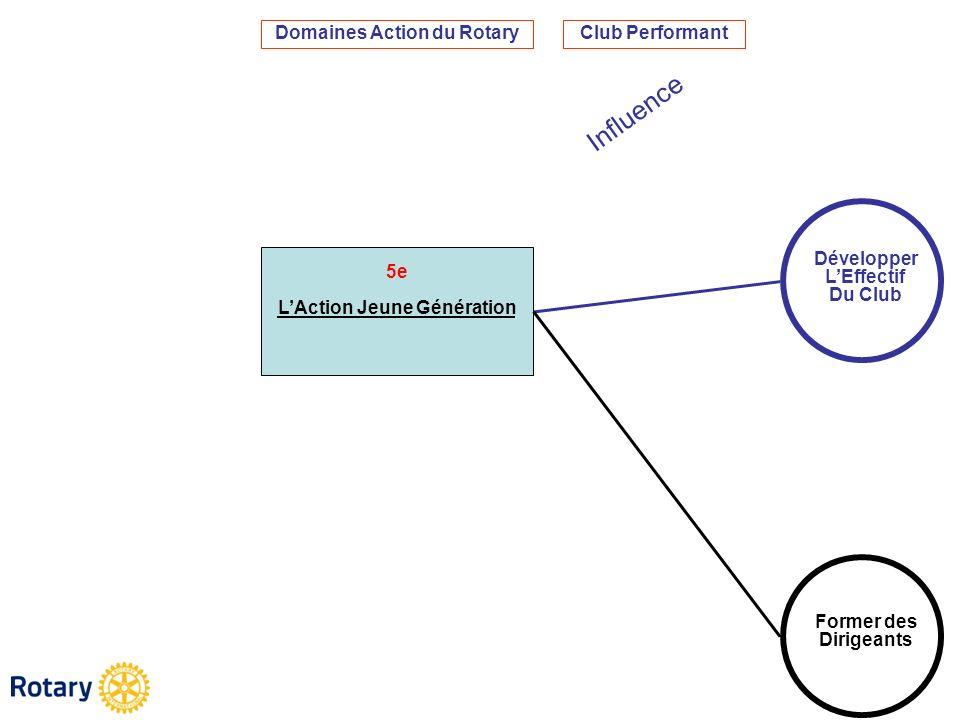 5e LAction Jeune Génération Domaines Action du Rotary Développer LEffectif Du Club Former des Dirigeants Club Performant Influence