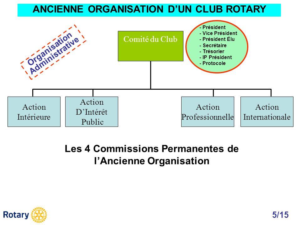Action Intérieure Action DIntérêt Public Action Professionnelle Action Internationale Comité du Club - Président - Vice Président - Président Élu - Se