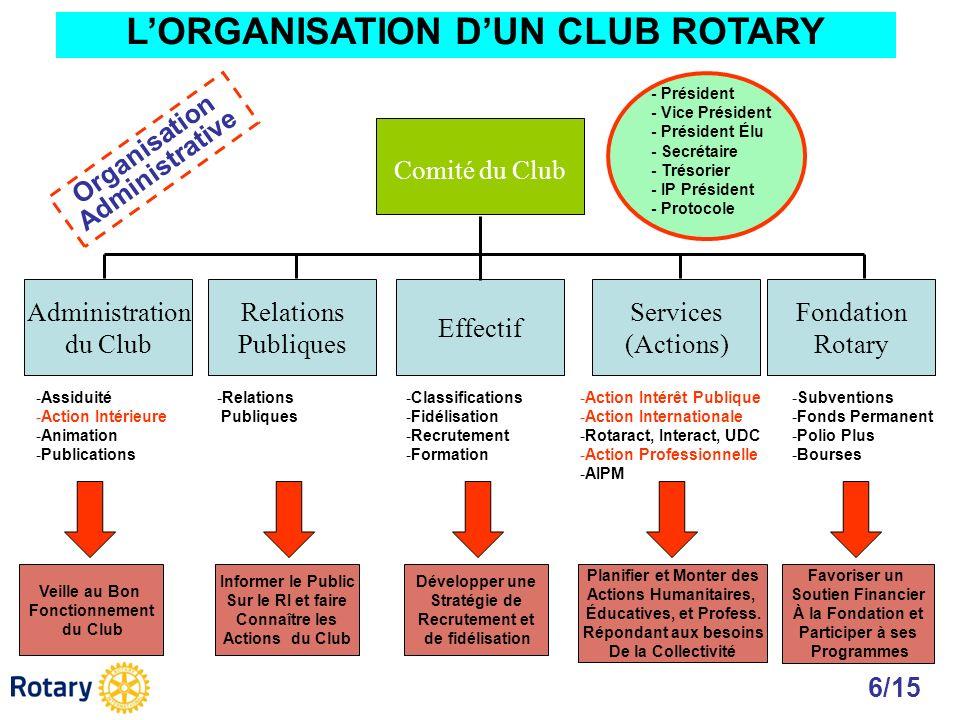 Administration du Club Relations Publiques Effectif Services (Actions) Fondation Rotary Comité du Club - Président - Vice Président - Président Élu -