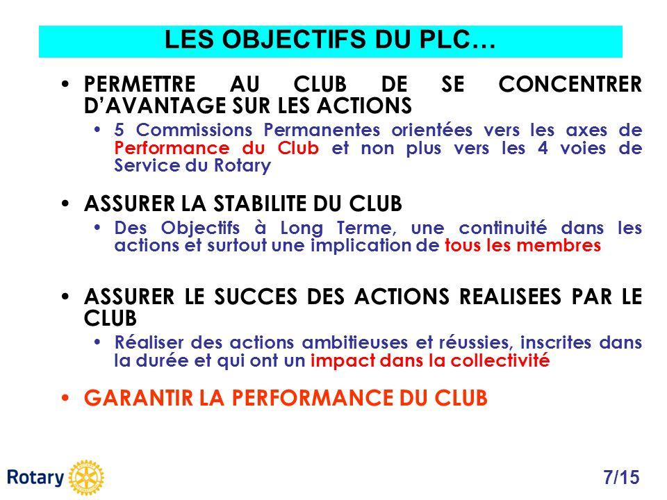 PERMETTRE AU CLUB DE SE CONCENTRER DAVANTAGE SUR LES ACTIONS 5 Commissions Permanentes orientées vers les axes de Performance du Club et non plus vers