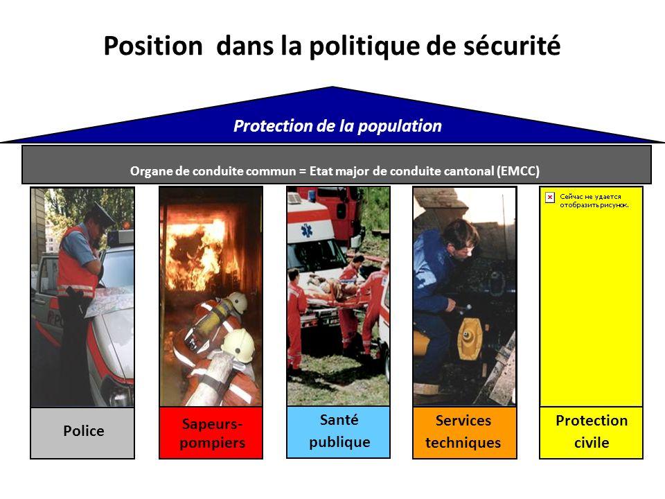 Position dans la politique de sécurité Protection de la population Organe de conduite commun = Etat major de conduite cantonal (EMCC) Santé publique Services techniques Protection civile Sapeurs- pompiers Police