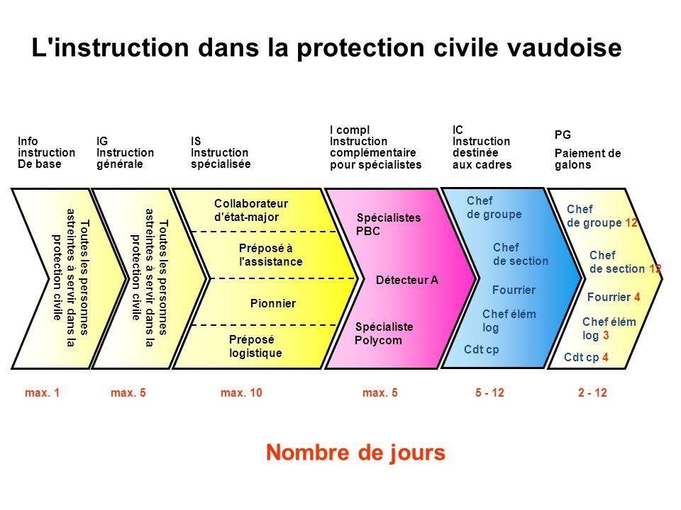 L instruction dans la protection civile vaudoise Toutes les personnes astreintes à servir dans la protection civile max.
