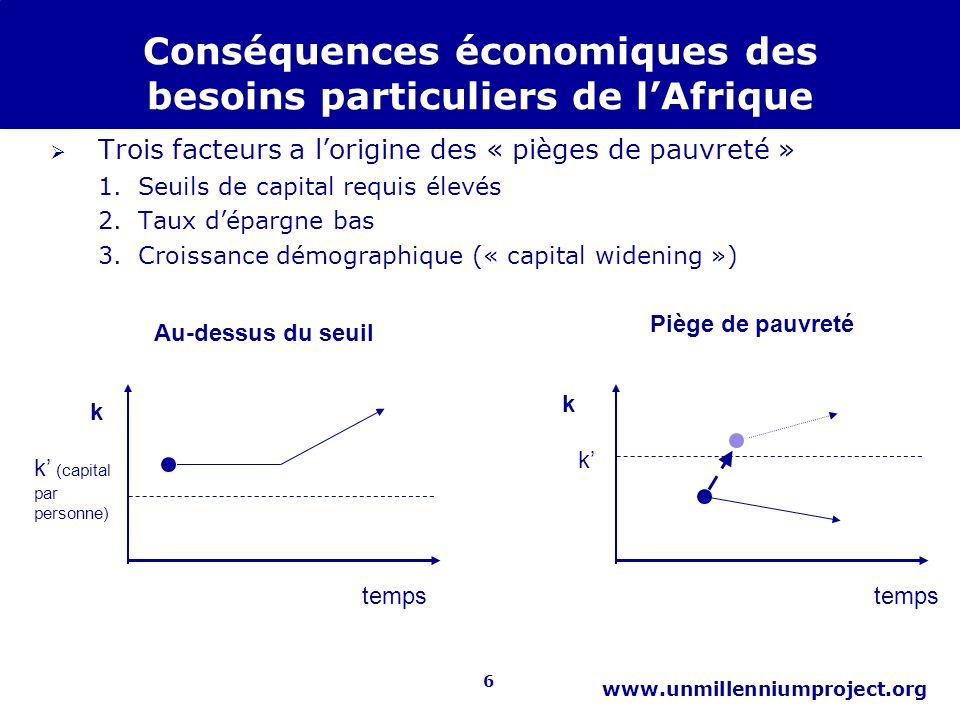6 www.unmillenniumproject.org Conséquences économiques des besoins particuliers de lAfrique Trois facteurs a lorigine des « pièges de pauvreté » 1.Seu
