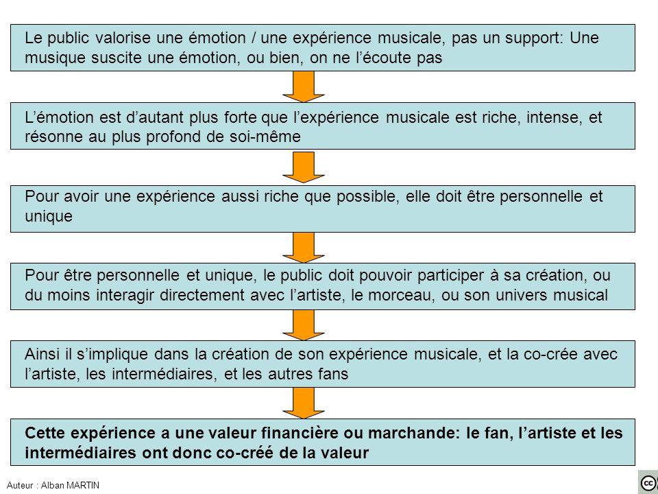 Le public valorise une émotion / une expérience musicale, pas un support: Une musique suscite une émotion, ou bien, on ne lécoute pas Lémotion est dau